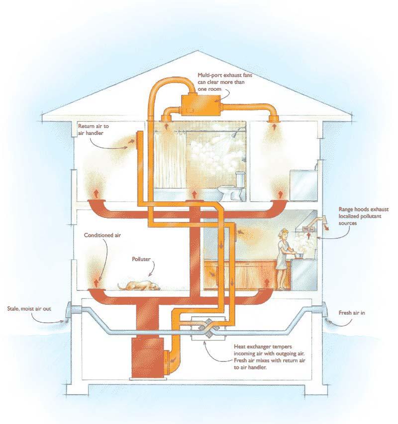 belang van ventilatie